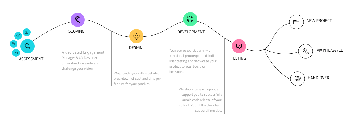 innovent-software-development-process